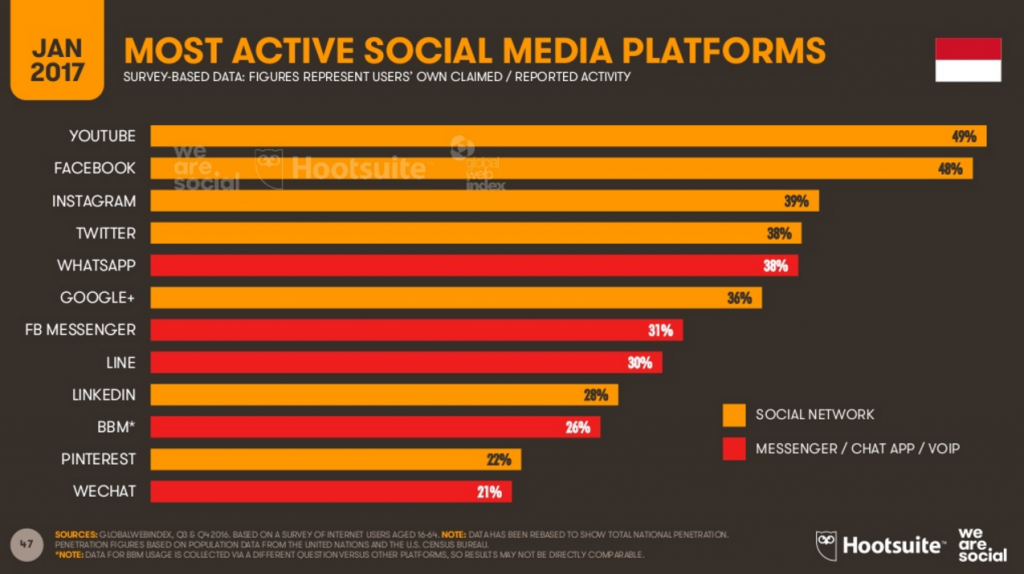 Most Active Social Media Platforms via We Are Social Singapore